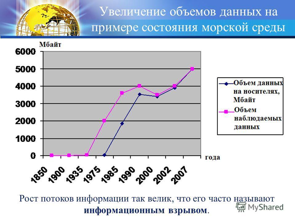 Увеличение объемов данных на примере состояния морской среды Рост потоков информации так велик, что его часто называют информационным взрывом.