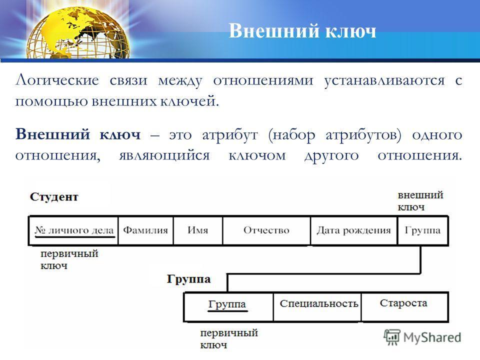 Внешний ключ Логические связи между отношениями устанавливаются с помощью внешних ключей. Внешний ключ – это атрибут (набор атрибутов) одного отношения, являющийся ключом другого отношения.