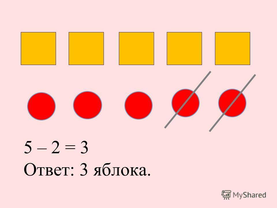 5 – 2 = 3 Ответ: 3 яблока.