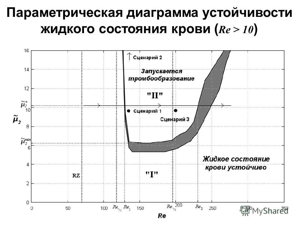 Параметрическая диаграмма устойчивости жидкого состояния крови ( Re > 10 )