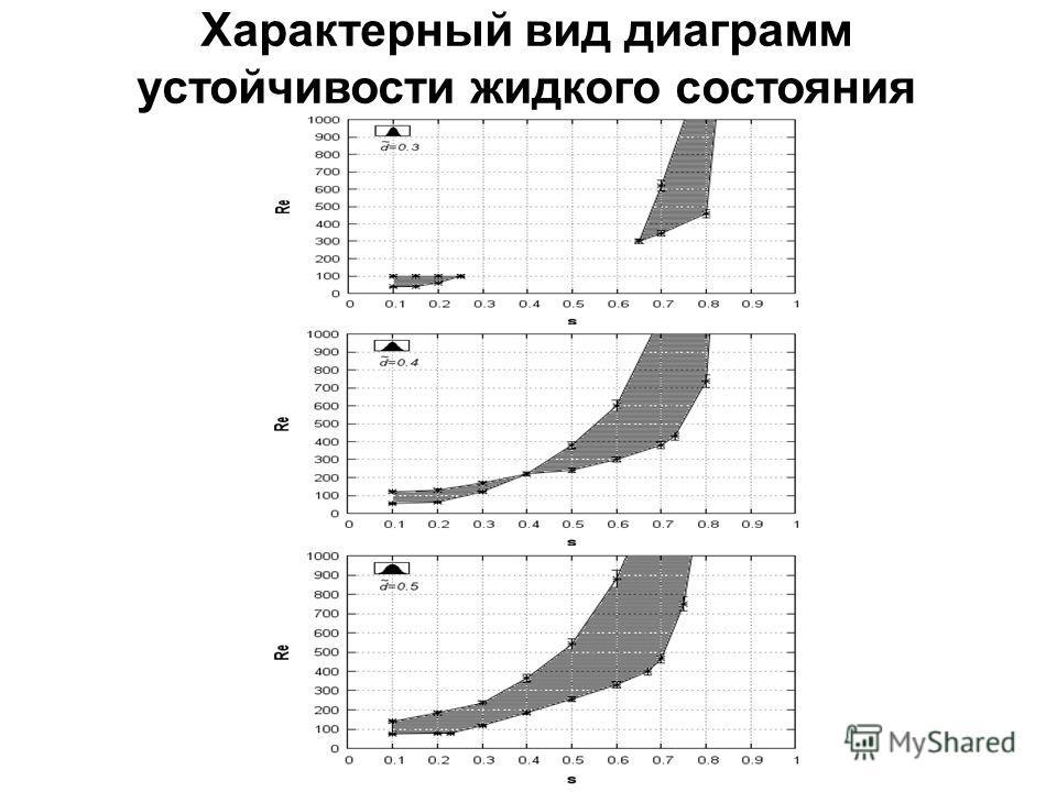 Характерный вид диаграмм устойчивости жидкого состояния