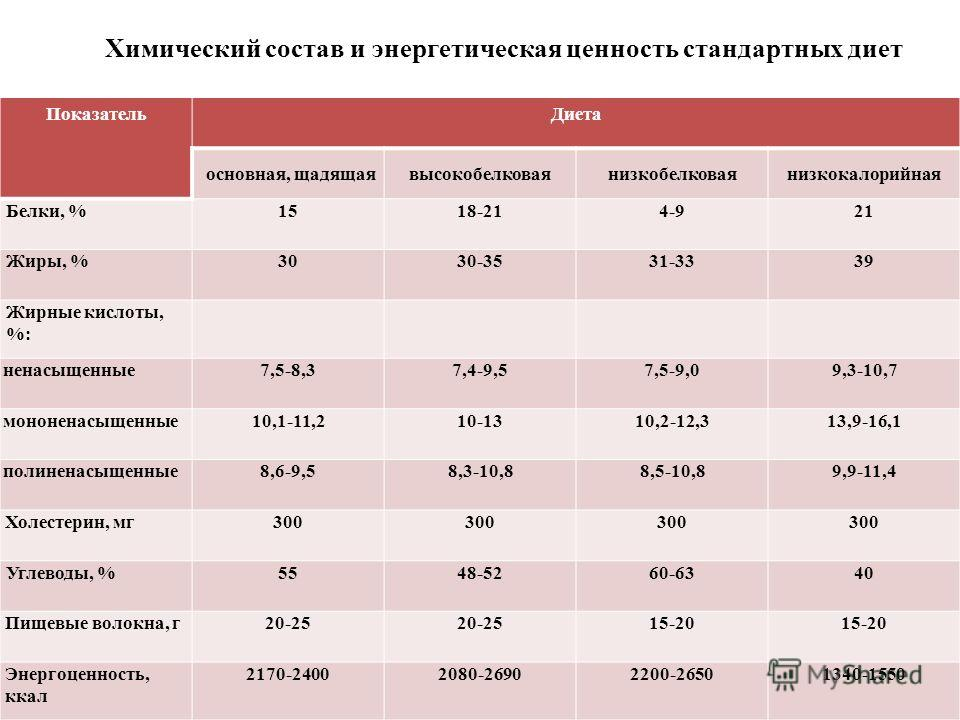 Химический состав и энергетическая ценность стандартных диет ПоказательДиета основная, щадящаявысокобелковаянизкобелковаянизкокалорийная Белки, %1518-214-921 Жиры, %3030-3531-3339 Жирные кислоты, %: ненасыщенные7,5-8,37,4-9,57,5-9,09,3-10,7 мононенас
