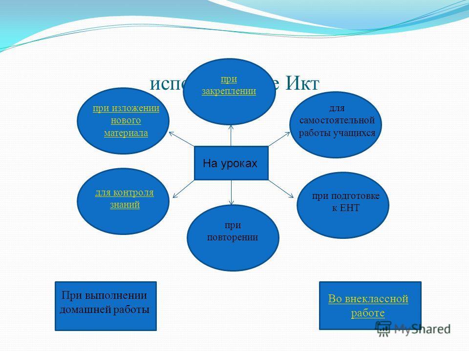Задачи 1. Повышение уровня познавательной активности и учебной мотивации учащихся 2. Повышение качества знаний по математике 3. Формирование ИКТ - компетентности 4. Развитие коммуникативных способностей учеников 5. Развитие творческих способностей уч