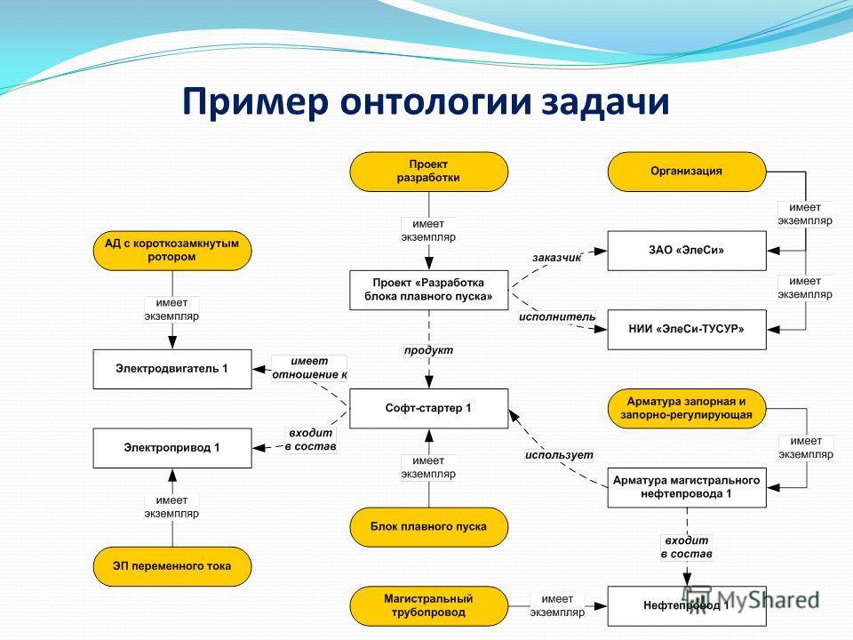 Пример онтологии задачи