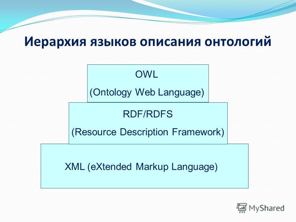 Иерархия языков описания онтологий XML (eXtended Markup Language) RDF/RDFS (Resource Description Framework) OWL (Ontology Web Language)