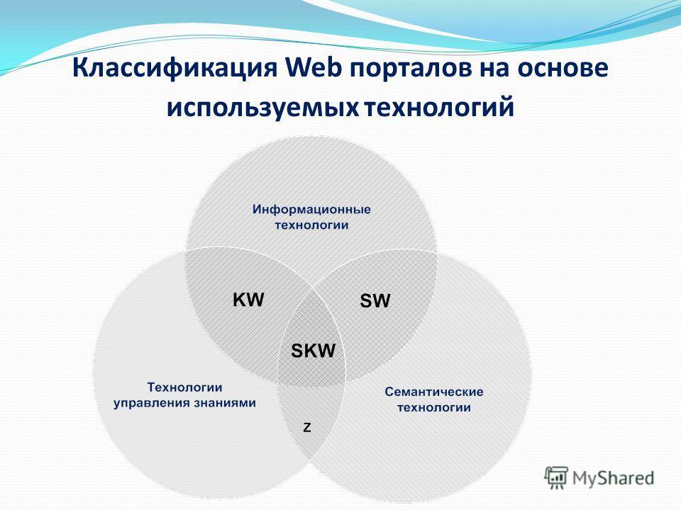 Классификация Web порталов на основе используемых технологий