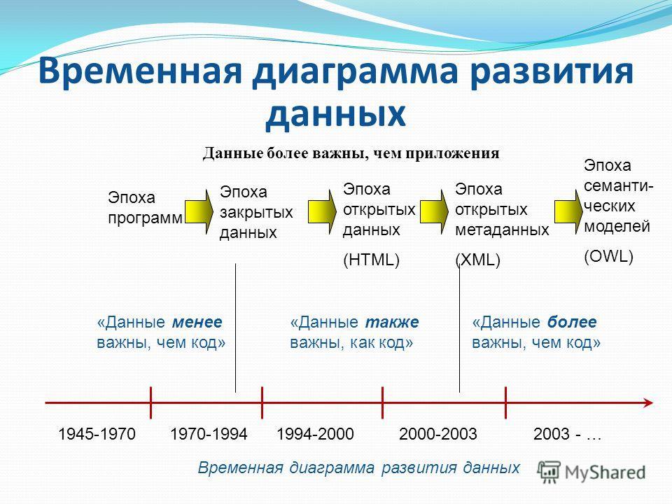 Временная диаграмма развития данных Данные более важны, чем приложения Эпоха программ Эпоха закрытых данных Эпоха открытых данных (HTML) Эпоха открытых метаданных (XML) Эпоха семанти- ческих моделей (OWL) «Данные менее важны, чем код» «Данные также в