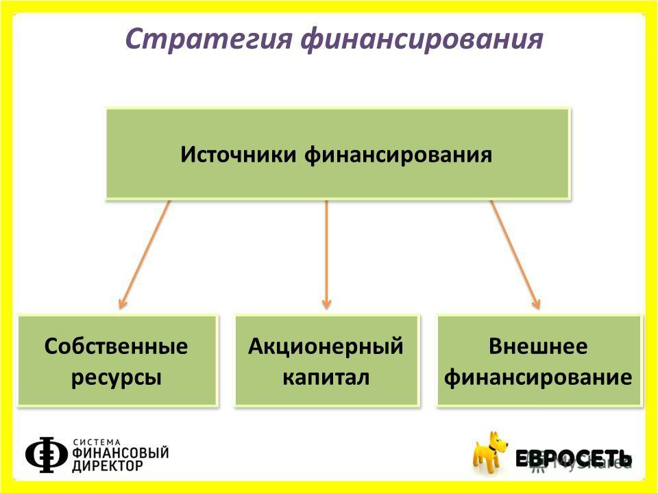 Стратегия финансирования Собственные ресурсы Акционерный капитал Внешнее финансирование Источники финансирования