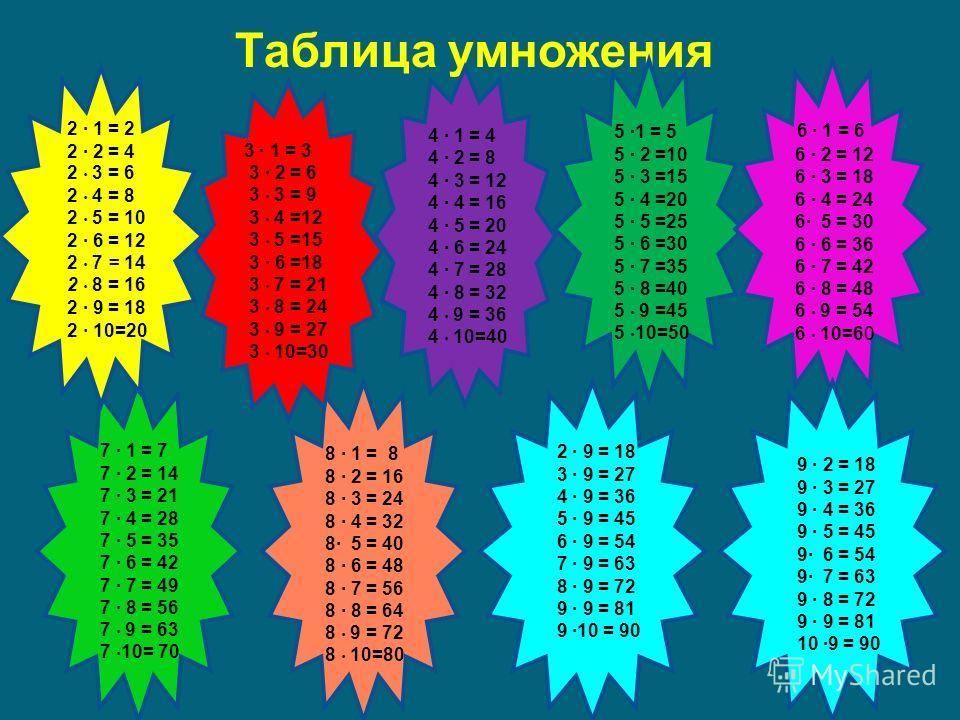 Таблица умножения 8 1 = 8 8 2 = 16 8 3 = 24 8 4 = 32 8 5 = 40 8 6 = 48 8 7 = 56 8 8 = 64 8 9 = 72 8 10=80 7 1 = 7 7 2 = 14 7 3 = 21 7 4 = 28 7 5 = 35 7 6 = 42 7 7 = 49 7 8 = 56 7 9 = 63 7 10= 70 3 1 = 3 3 2 = 6 3 3 = 9 3 4 =12 3 5 =15 3 6 =18 3 7 = 2