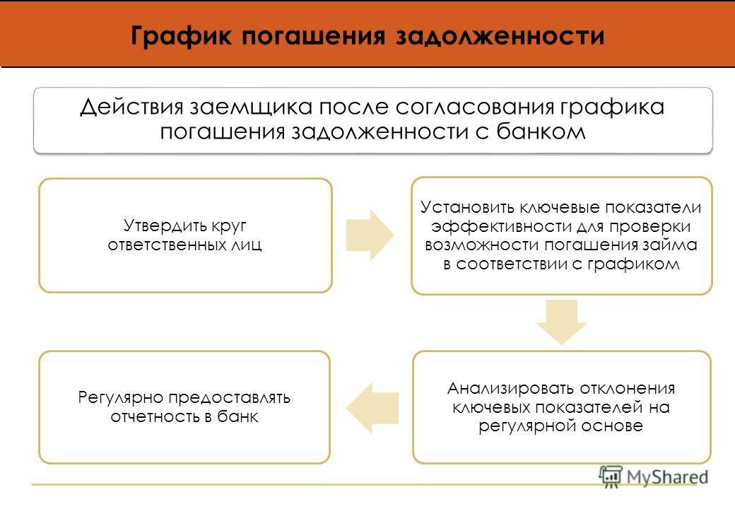 Утвердить круг ответственных лиц Установить ключевые показатели эффективности для проверки возможности погашения займа в соответствии с графиком Анализировать отклонения ключевых показателей на регулярной основе Регулярно предоставлять отчетность в б