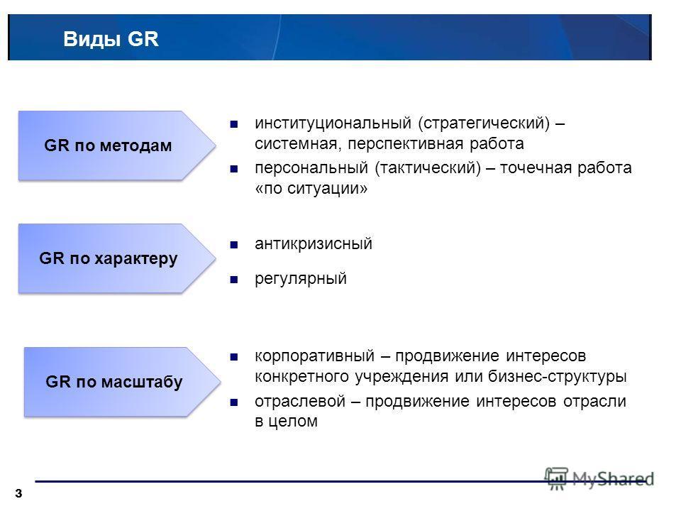 Виды GR GR по характеру GR по масштабу институциональный (стратегический) – системная, перспективная работа персональный (тактический) – точечная работа «по ситуации» антикризисный регулярный корпоративный – продвижение интересов конкретного учрежден