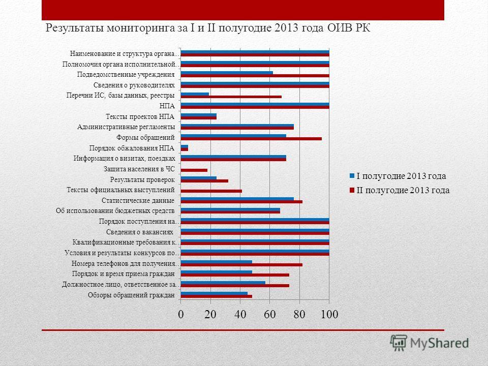 Результаты мониторинга за I и II полугодие 2013 года ОИВ РК