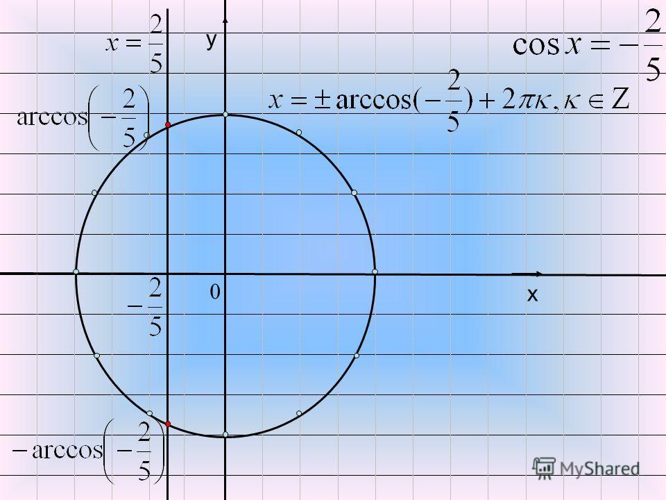 x y х у 0