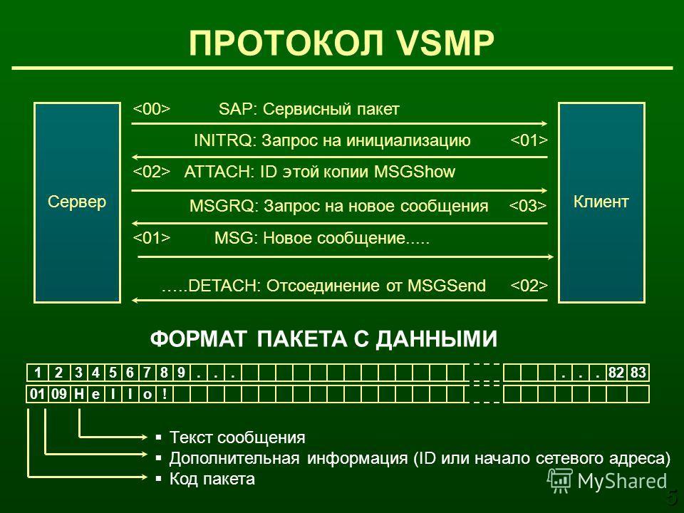 ПРОТОКОЛ VSMP SAP: Сервисный пакет INITRQ: Запрос на инициализацию ATTACH: ID э той копии MSGShow MSG: Новое сообщение..... MSGRQ: Запрос на новое сообщения …..DETACH: Отсоединение от MSGSend ФОРМАТ ПАКЕТА С ДАННЫМИ Текст сообщения Дополнительная инф
