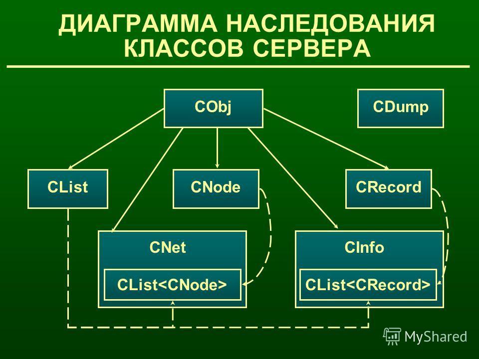 CObj CListCNodeCRecord CDump CList CNet CList CInfo ДИАГРАММА НАСЛЕДОВАНИЯ КЛАССОВ CЕРВЕРА