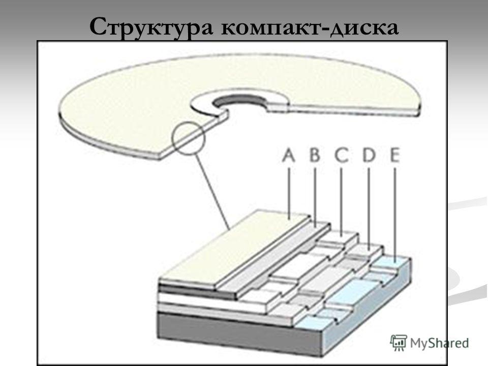 Структура компакт-диска