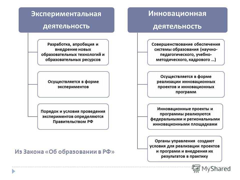 Из Закона «Об образовании в РФ»