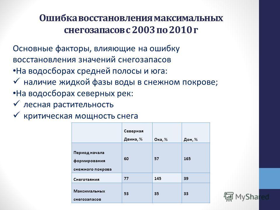 Ошибка восстановления максимальных снегозапасов с 2003 по 2010 г Северная Двина, %Ока, %Дон, % Период начала формирования снежного покрова 6057165 Снеготаяния 7714539 Максимальных снегозапасов 533533 Основные факторы, влияющие на ошибку восстановлени