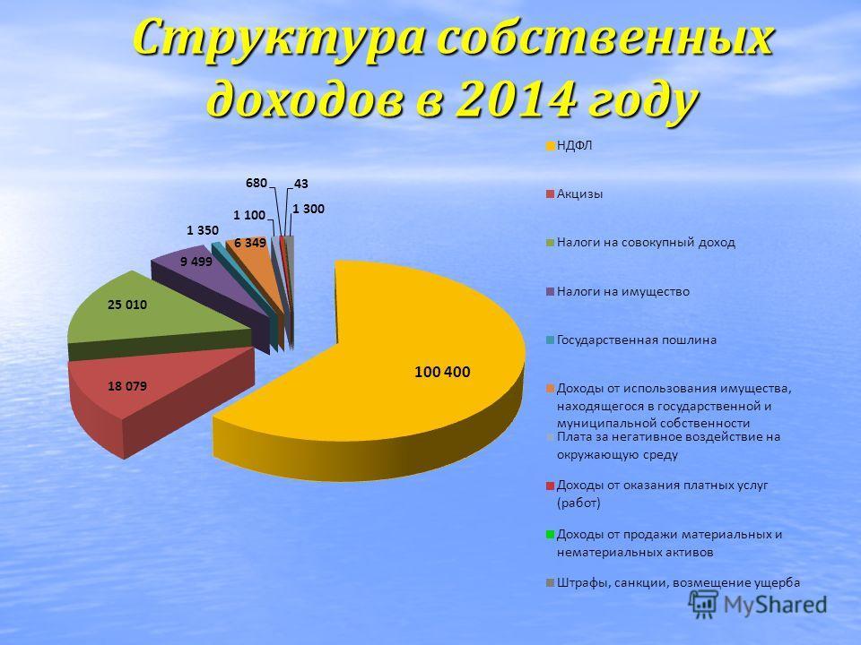Структура собственных доходов в 2014 году
