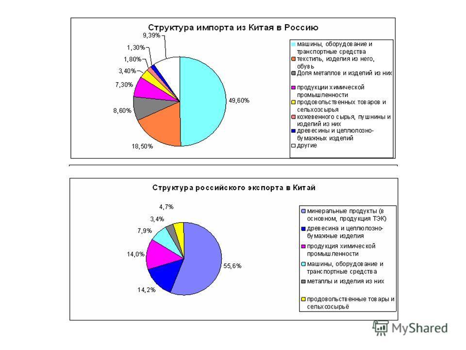 Основные экономические показатели Китай – первый торговый партнёр России Россия – девятый торговый партнёр Китая