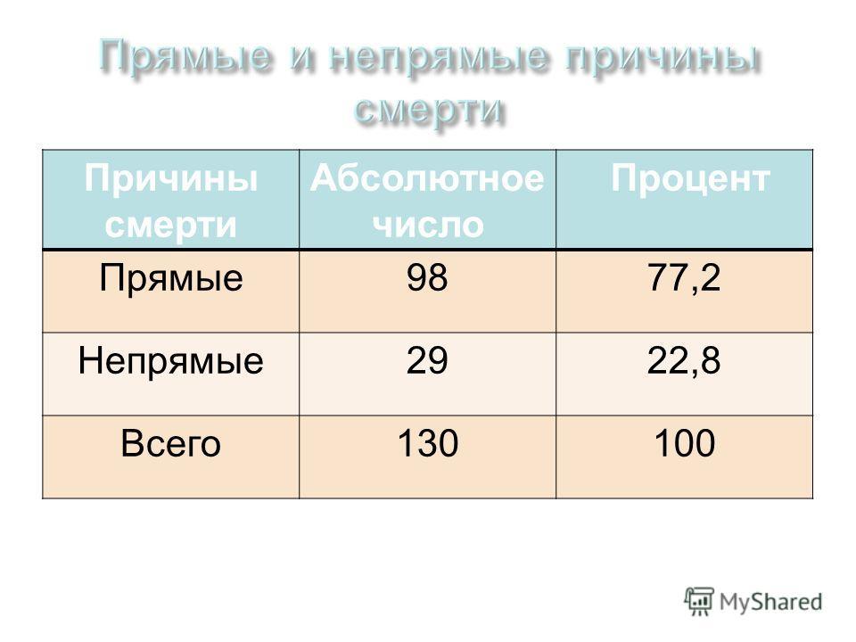 Причины смерти Абсолютное число Процент Прямые9877,2 Непрямые2922,8 Всего130100