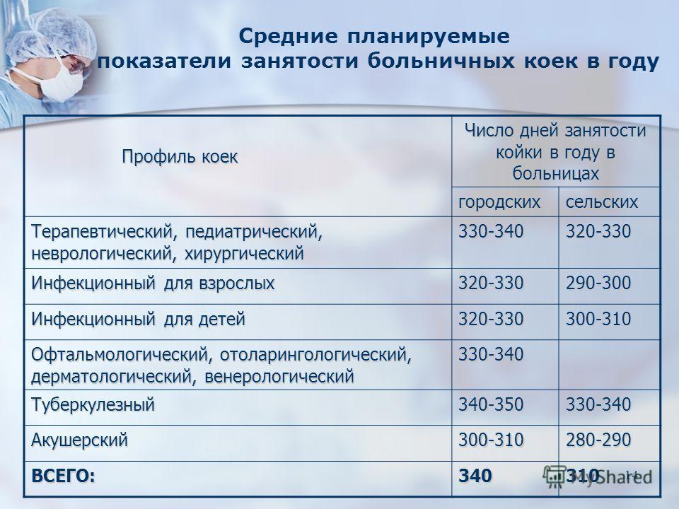 14 Профиль коек Профиль коек Число дней занятости койки в году в больницах городскихсельских Терапевтический, педиатрический, неврологический, хирургический 330-340320-330 Инфекционный для взрослых 320-330290-300 Инфекционный для детей 320-330300-310