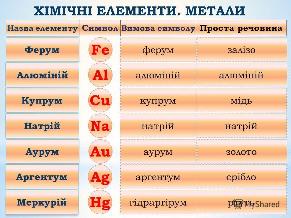 Хімічні елементи (116) Метали (>80) Металевий блиск, тверді, чорні та кольорові Неметали (22) Гази (кисень, хлор …), рідини (бром), тверді (сірка, фосфор…)