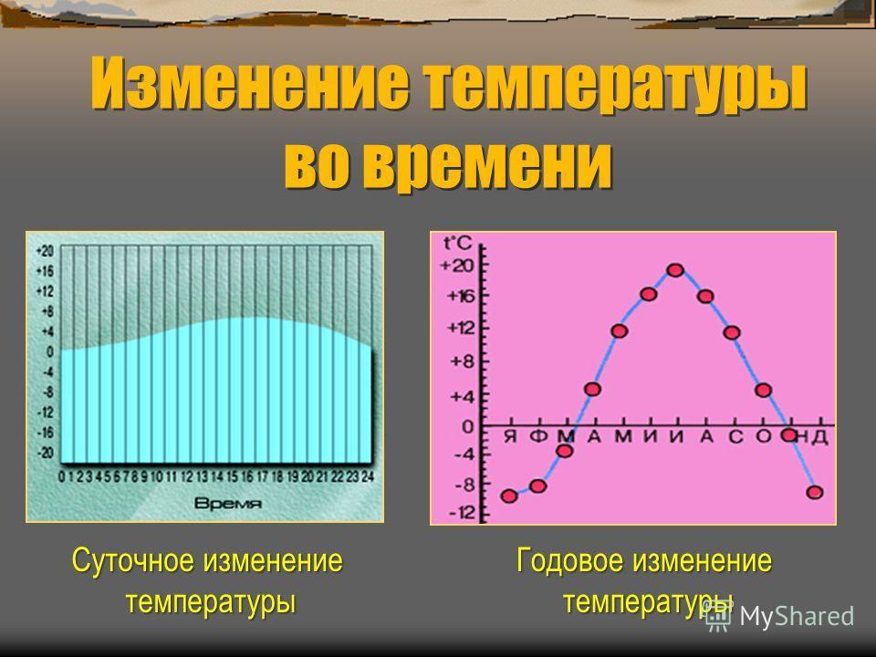 Изменение температуры во времени Суточное изменение температуры Годовое изменение температуры температуры