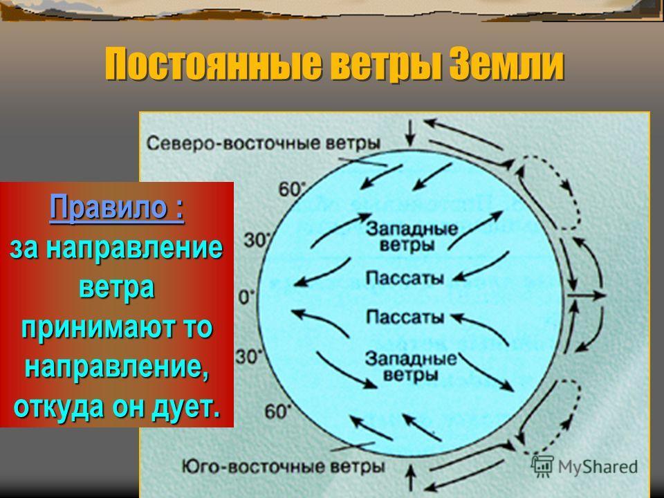 Постоянные ветры Земли Правило : за направление ветра принимают то направление, откуда он дует.