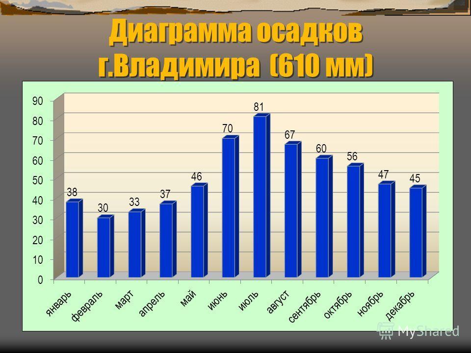 Диаграмма осадков г.Владимира (610 мм)