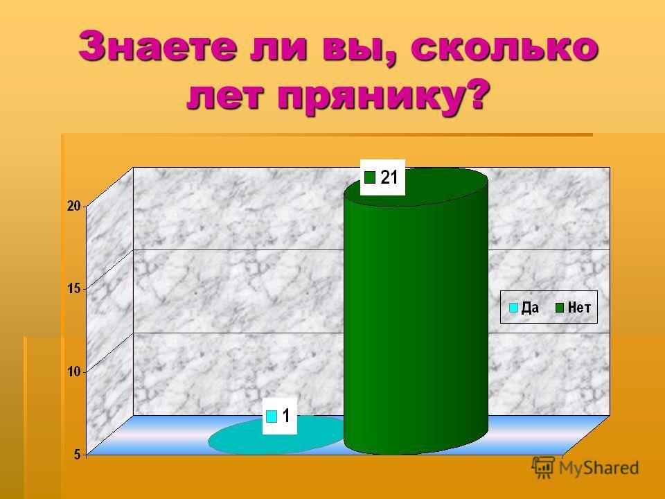 Знаете ли вы, сколько лет прянику?