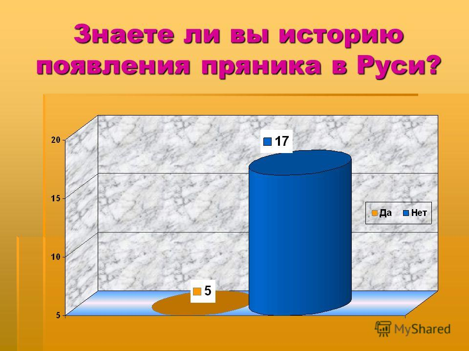 Знаете ли вы историю появления пряника в Руси?