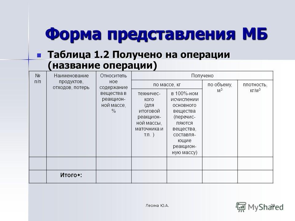 Форма представления МБ Таблица 1.2 Получено на операции (название операции) Таблица 1.2 Получено на операции (название операции) п/п Наименование продуктов, отходов, потерь Относитель ное содержание вещества в реакцион- ной массе, % Получено по массе