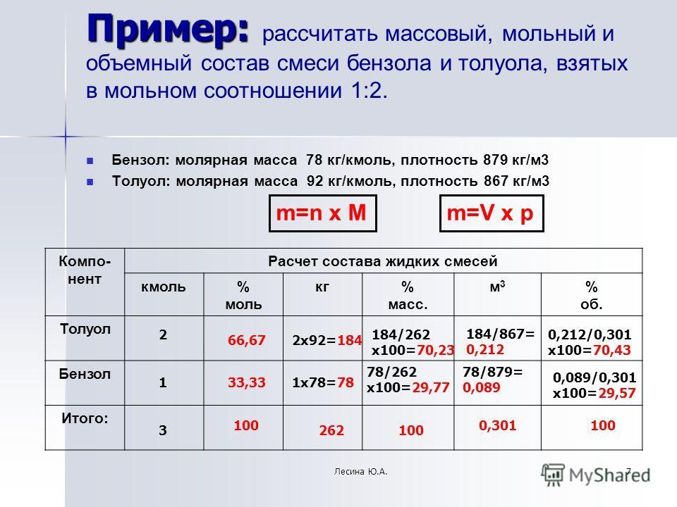 Пример: Пример: рассчитать массовый, мольный и объемный состав смеси бензола и толуола, взятых в мольном соотношении 1:2. Бензол: молярная масса 78 кг/кмоль, плотность 879 кг/м3 Толуол: молярная масса 92 кг/кмоль, плотность 867 кг/м3 Компо- нент Расч