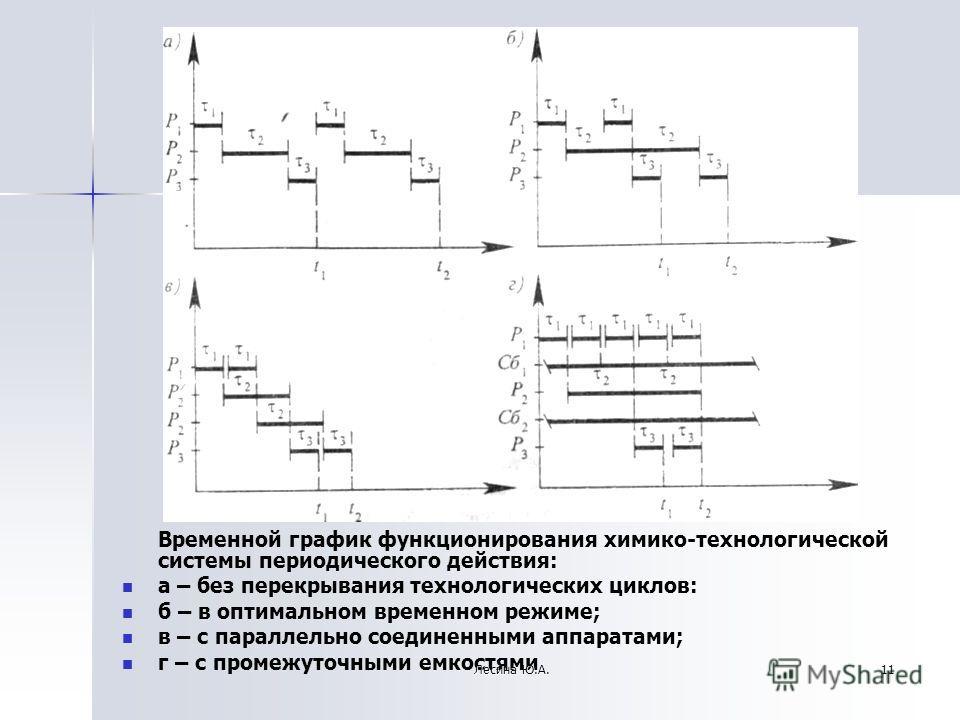 Временной график функционирования химико-технологической системы периодического действия: а – без перекрывания технологических циклов: б – в оптимальном временном режиме; в – с параллельно соединенными аппаратами; г – с промежуточными емкостями 11Лес