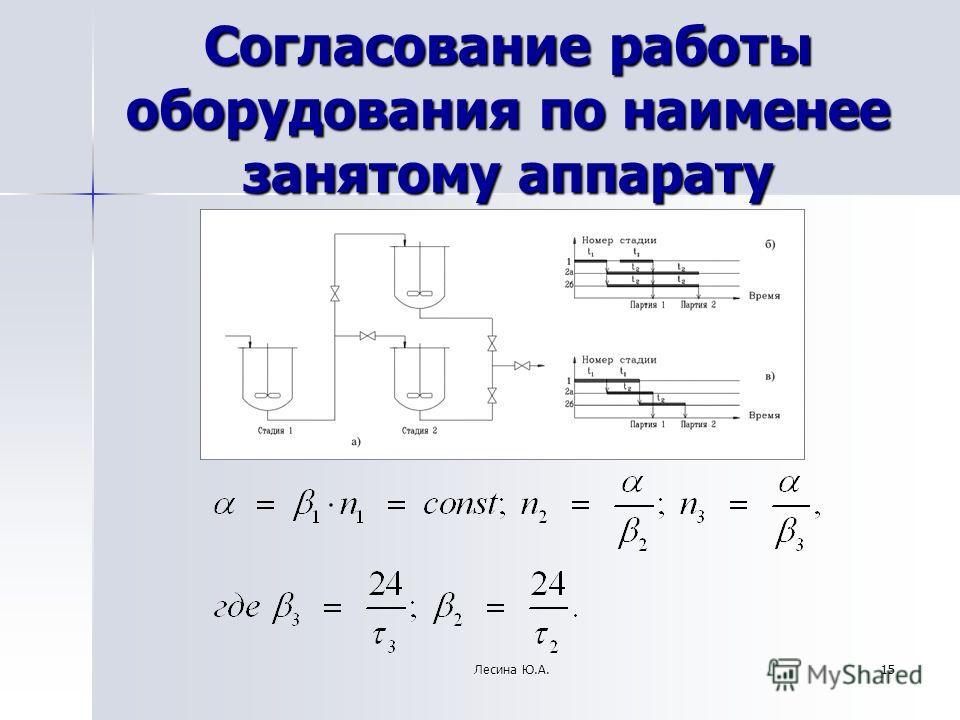Согласование работы оборудования по наименее занятому аппарату 15Лесина Ю.А.