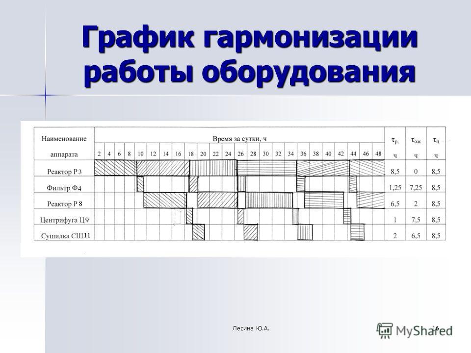График гармонизации работы оборудования 16Лесина Ю.А.