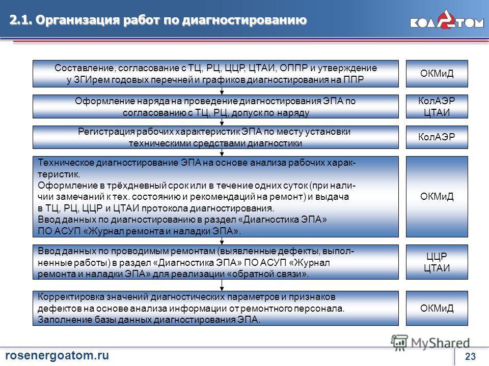 22 rosenergoatom.ru В настоящее время на Кольской АЭС диагностированию подвергается запорная электроприводная арматура турбинного и реакторного отделений блоков 1-4. Диагностирование проводится в несколько этапов в соответствии с утверждёнными график