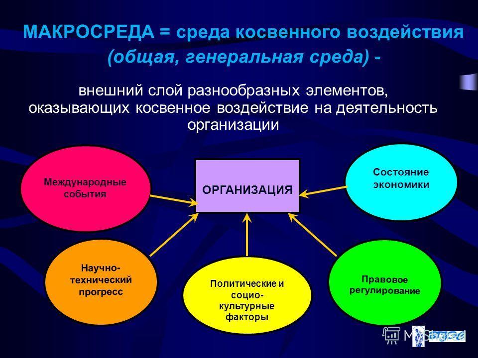 МАКРОСРЕДА = среда косвенного воздействия (общая, генеральная среда) - внешний слой разнообразных элементов, оказывающих косвенное воздействие на деятельность организации ОРГАНИЗАЦИЯ Международные события Научно- технический прогресс Политические и с