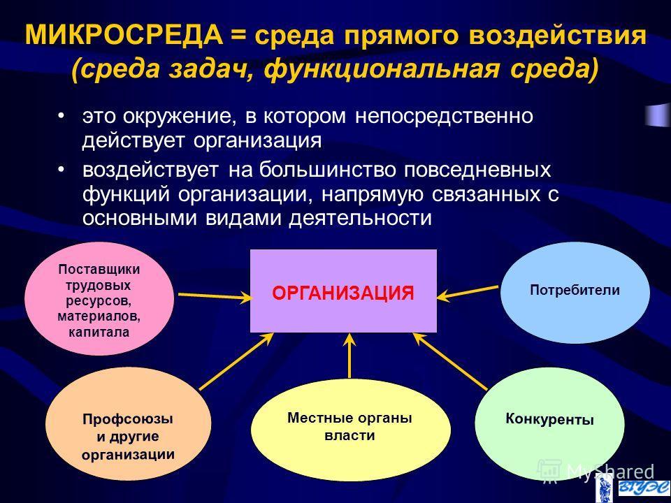 МИКРОСРЕДА = среда прямого воздействия (среда задач, функциональная среда) это окружение, в котором непосредственно действует организация воздействует на большинство повседневных функций организации, напрямую связанных с основными видами деятельности
