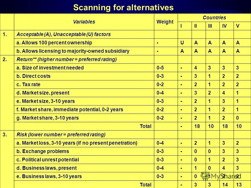 Scanning for alternatives VariablesWeight Countries IIIIIIIVV 1.Acceptable (A), Unacceptable (U) factors a. Allows 100 percent ownership-UAAAA b. Allows licensing to majority-owned subsidiary-AAAAA 2.Return** (higher number = preferred rating) a. Siz