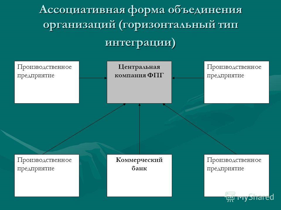 Ассоциативная форма объединения организаций (горизонтальный тип интеграции) Центральная компания ФПГ Производственное предприятие Коммерческий банк Производственное предприятие