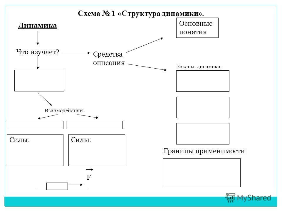Схема 1 «Структура динамики». Динамика Что изучает? Средства описания Основные понятия Законы динамики: Взаимодействия Силы: Границы применимости: F