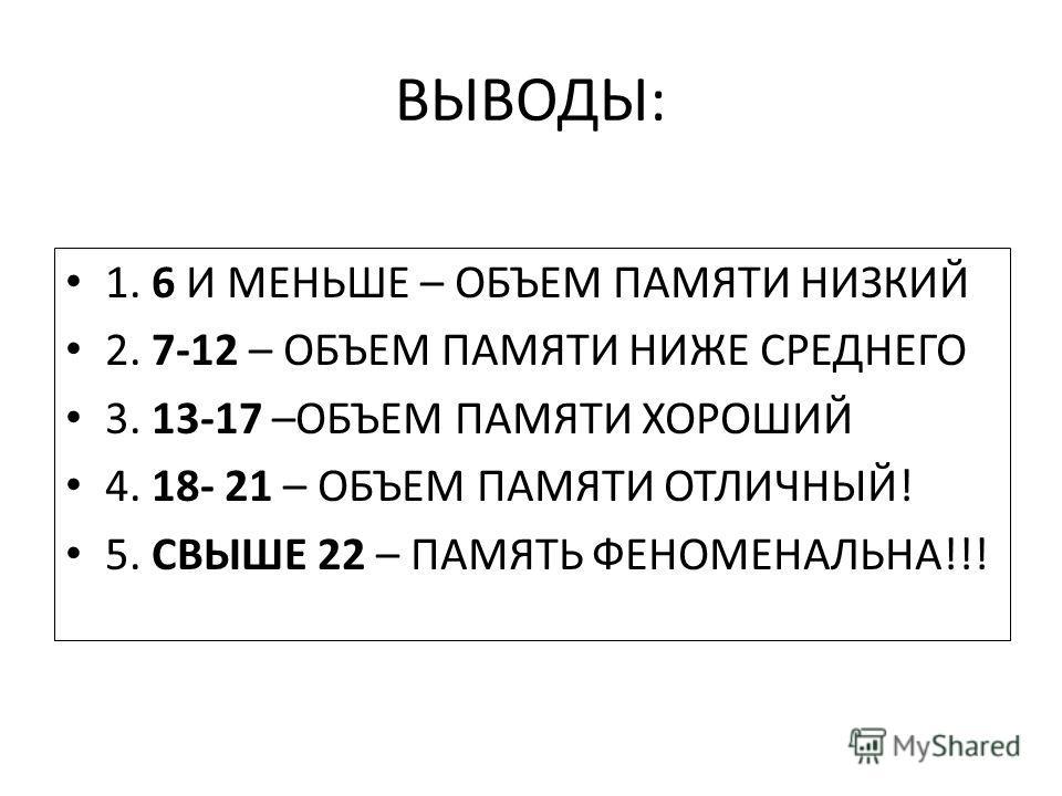 ВЫВОДЫ: 1. 6 И МЕНЬШЕ – ОБЪЕМ ПАМЯТИ НИЗКИЙ 2. 7-12 – ОБЪЕМ ПАМЯТИ НИЖЕ СРЕДНЕГО 3. 13-17 –ОБЪЕМ ПАМЯТИ ХОРОШИЙ 4. 18- 21 – ОБЪЕМ ПАМЯТИ ОТЛИЧНЫЙ! 5. СВЫШЕ 22 – ПАМЯТЬ ФЕНОМЕНАЛЬНА!!!