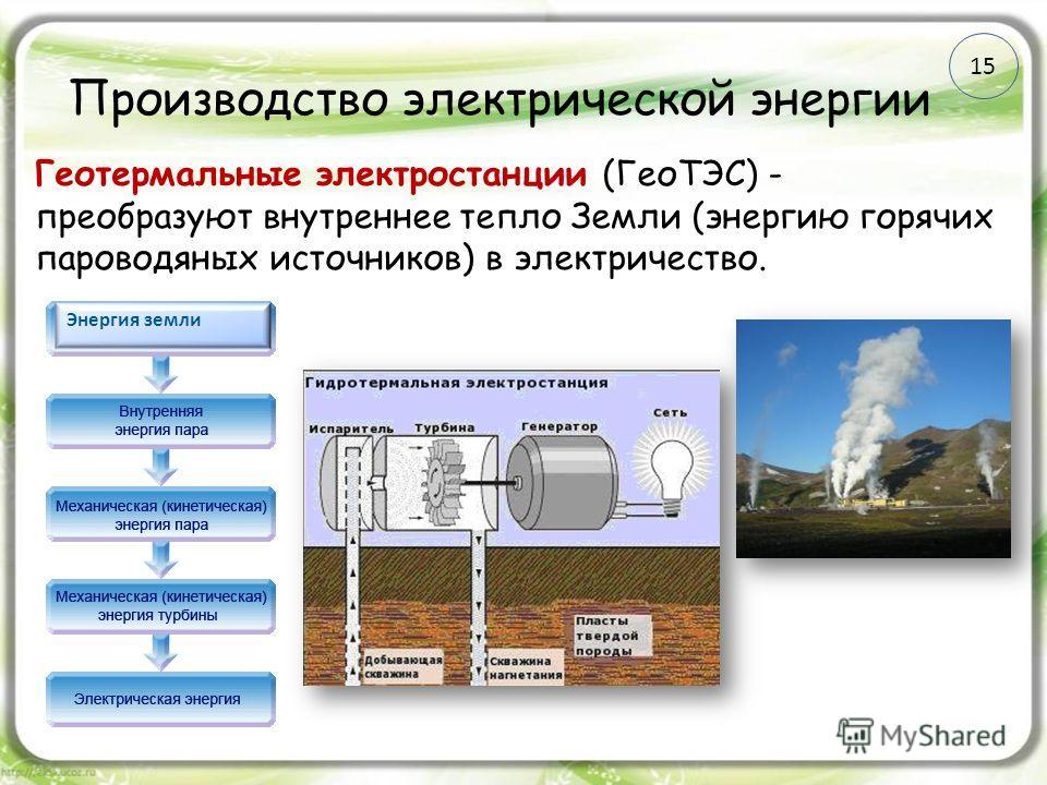 Производство электрической энергии Геотермальные электростанции (ГеоТЭС) - преобразуют внутреннее тепло Земли (энергию горячих пароводяных источников) в электричество. Энергия земли 15