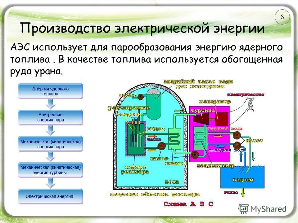 Производство электрической энергии АЭС использует для парообразования энергию ядерного топлива. В качестве топлива используется обогащенная руда урана. 6