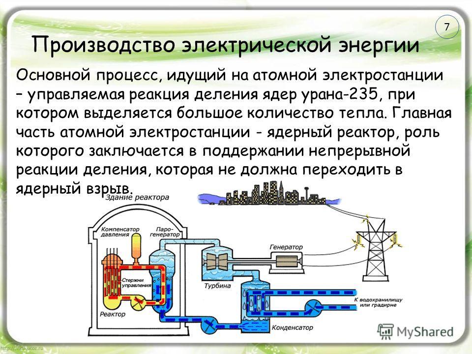 Производство электрической энергии Основной процесс, идущий на атомной электростанции – управляемая реакция деления ядер урана-235, при котором выделяется большое количество тепла. Главная часть атомной электростанции - ядерный реактор, роль которого