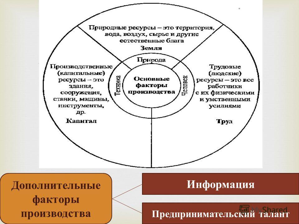 Информация Предпринимательский талант Дополнительные факторы производства