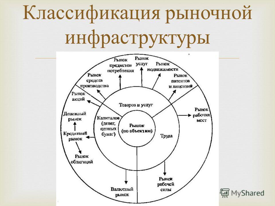 Классификация рыночной инфраструктуры