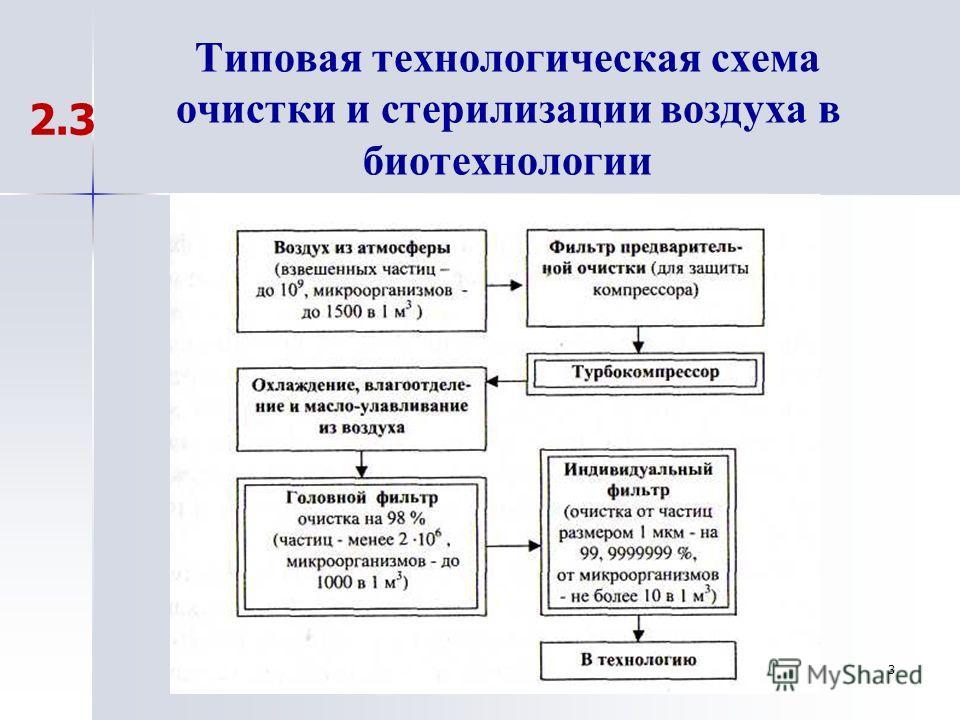 3 Типовая технологическая схема очистки и стерилизации воздуха в биотехнологии 2.3